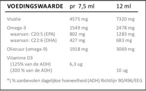 Voedingswaarde zinzino balanceoil aquaX